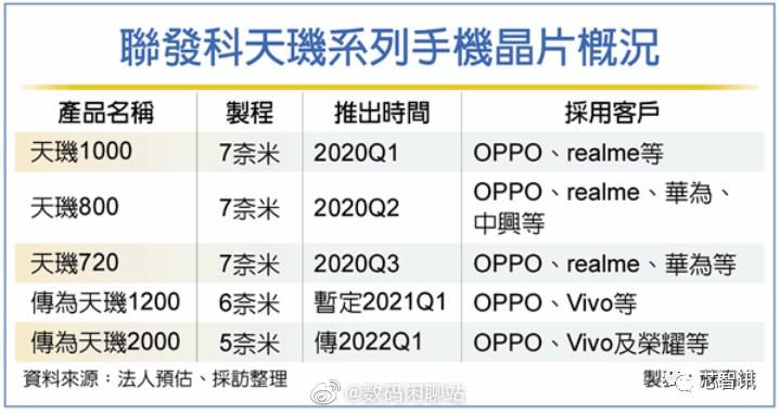 دایمنسیتی ۲۰۰۰ با فناوری ۵ نانومتری سال آینده عرضه میشود